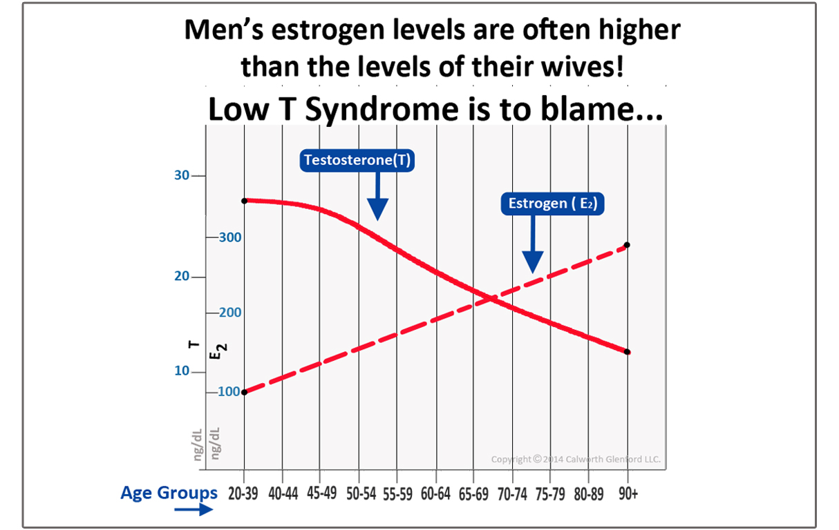 graph_male_estrogen_final